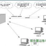 CentOS安装SVN server