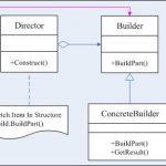 C++设计模式之创建模式[Builder Pattern]
