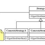C++设计模式之策略模式[Strategy Pattern]